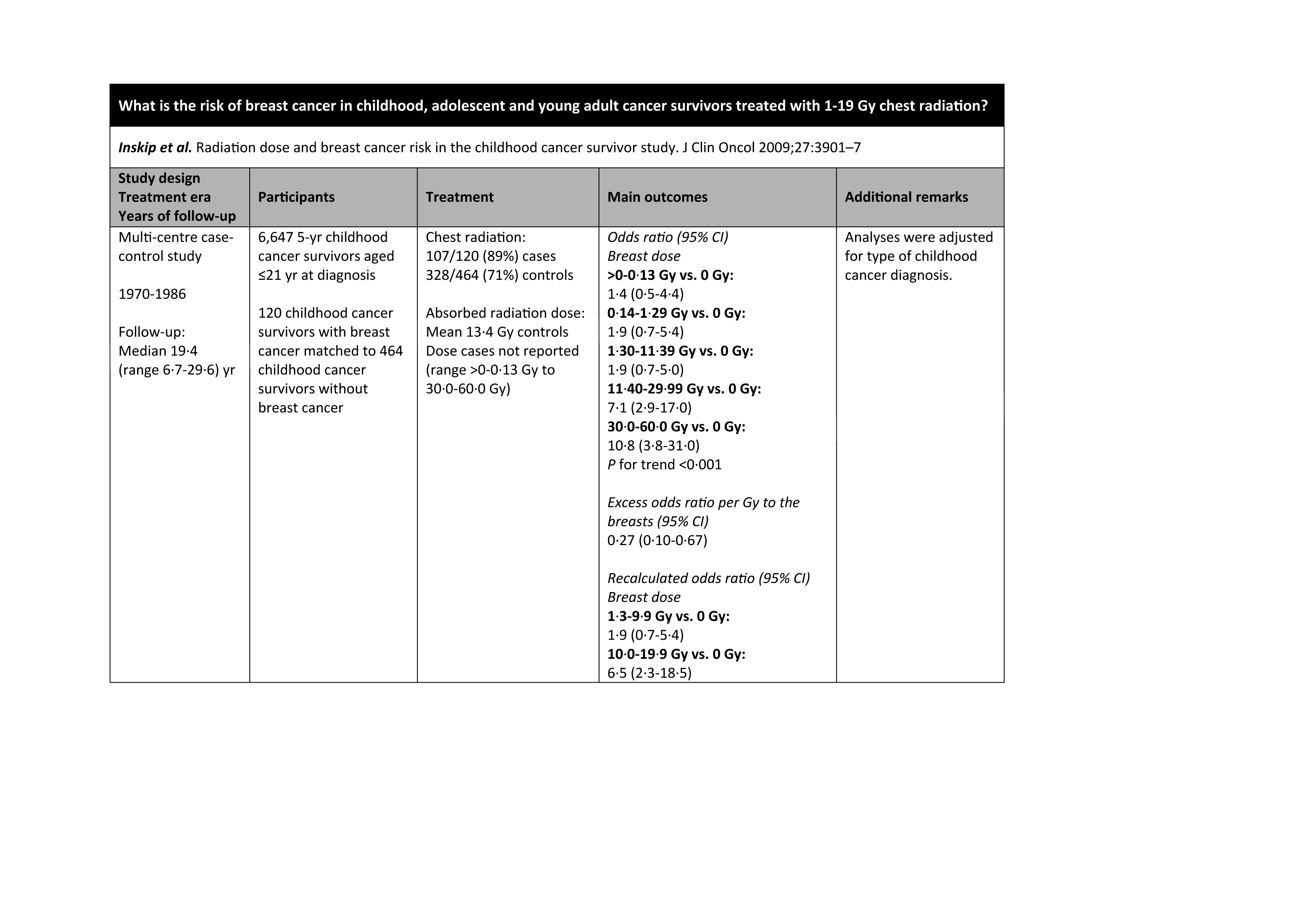 Example evidence table