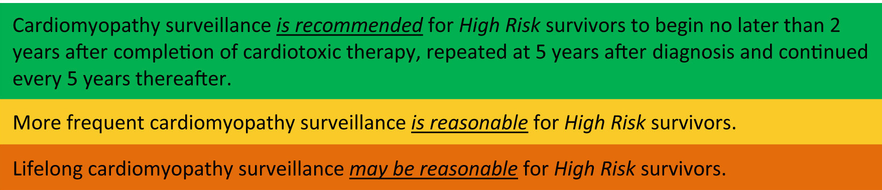 What frequency high risk