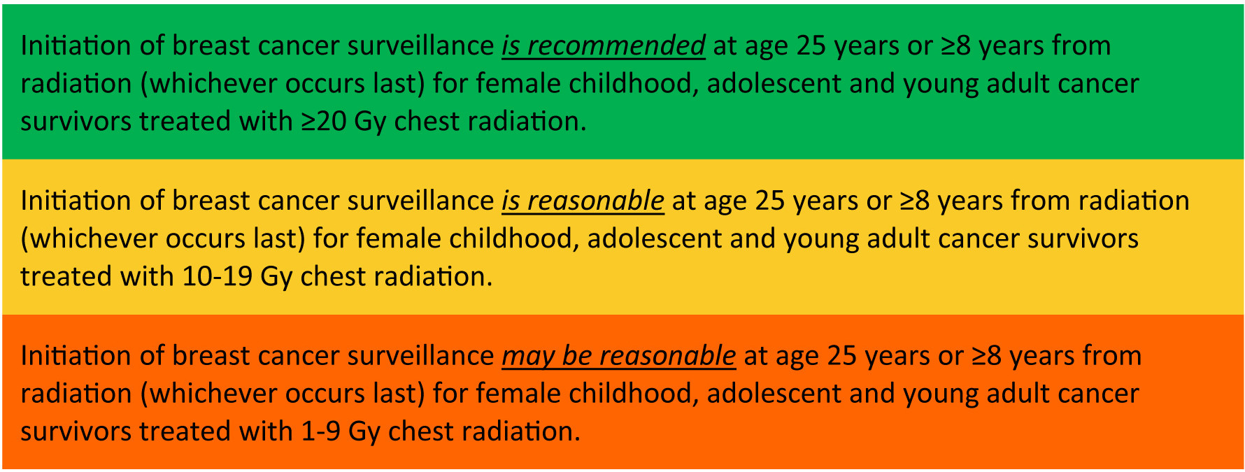 At what age should surveillance be initiated